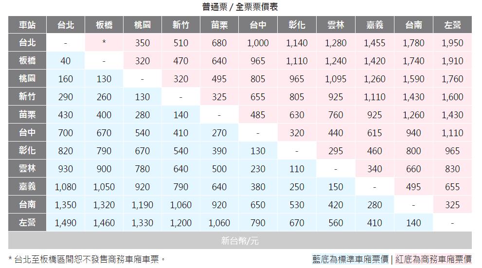 台灣高鐵普通票/全票票價表