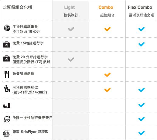 台灣虎航票種